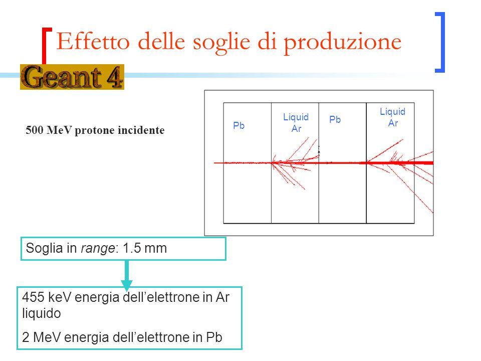 Effetto delle soglie di produzione Pb Liquid Ar Liquid Ar Pb 500 MeV protone incidente Soglia in range: 1.5 mm 455 keV energia dell'elettrone in Ar liquido 2 MeV energia dell'elettrone in Pb