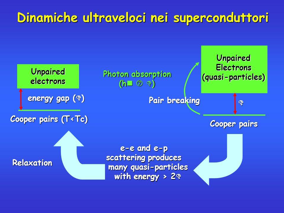 L'assorbimento di fotoni modifica la funzione di distribuzione elettronica L'assorbimento di fotoni modifica la funzione di distribuzione elettronica Alterazione della funzione dielettrica:  (t) =  1 (t)+ i  2 (t) Alterazione della funzione dielettrica:  (t) =  1 (t)+ i  2 (t) Si modificano le proprietà ottiche del materiale: Si modificano le proprietà ottiche del materiale: Dove   R,T Transient thermo-reflectance (TTR) or thermo-transmittance (TTT)