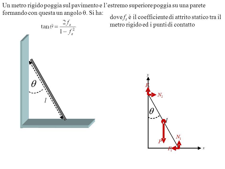 Un metro rigido poggia sul pavimento e l'estremo superiore poggia su una parete formando con questa un angolo . Si ha: dove f s è il coefficiente di