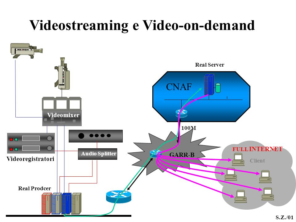 Videostreaming e Video-on-demand Real Server GARR-B PD-RC CNAF Client FULL INTERNET 100M Videomixer Ampli.