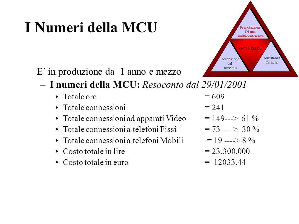 E' in produzione da 1 anno e mezzo –I numeri della MCU: Resoconto dal 29/01/2001 Totale ore= 609 Totale connessioni = 241 Totale connessioni ad apparati Video = 149---> 61 % Totale connessioni a telefoni Fissi = 73 ----> 30 % Totale connessioni a telefoni Mobili = 19 ----> 8 % Costo totale in lire = 23.300.000 Costo totale in euro = 12033.44 I Numeri della MCU