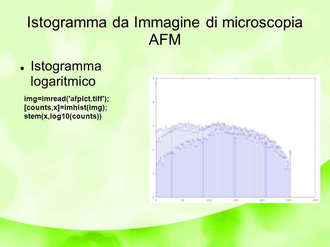 Istogramma logaritmico img=imread( afpict.tiff ); [counts,x]=imhist(img); stem(x,log10(counts))