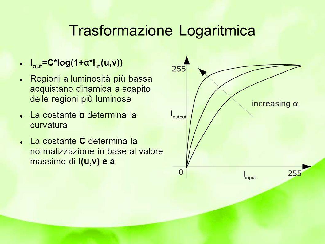 Trasformazione Logaritmica I out =C*log(1+α*I in (u,v)) Regioni a luminosità più bassa acquistano dinamica a scapito delle regioni più luminose La costante α determina la curvatura La costante C determina la normalizzazione in base al valore massimo di I(u,v) e a