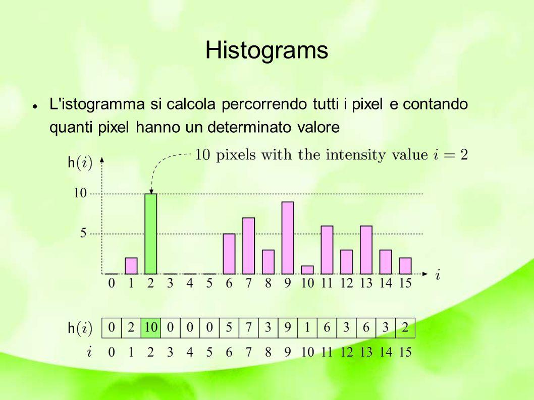 Histograms L istogramma si calcola percorrendo tutti i pixel e contando quanti pixel hanno un determinato valore