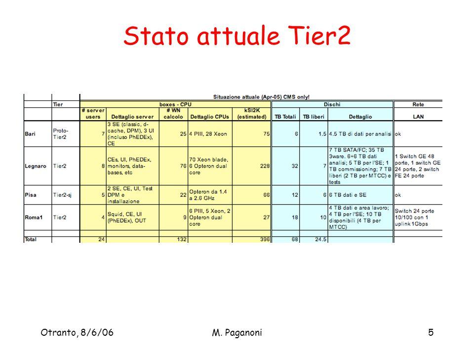 Otranto, 8/6/06M. Paganoni5 Stato attuale Tier2