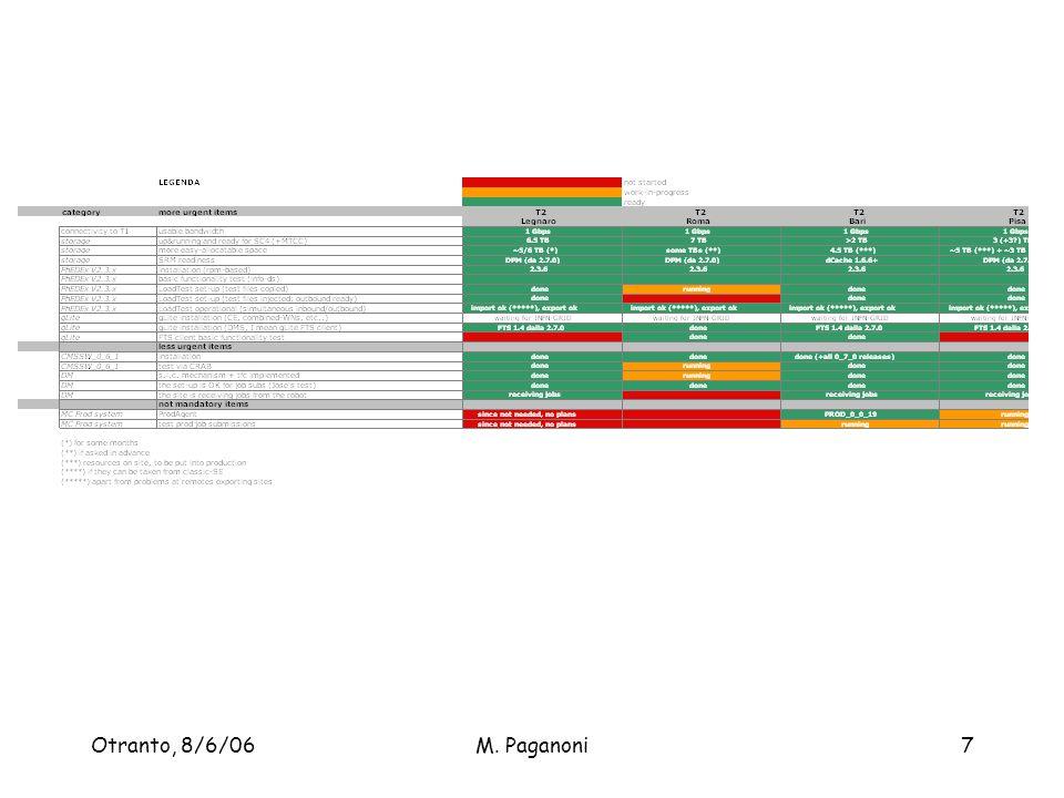 Otranto, 8/6/06M. Paganoni7