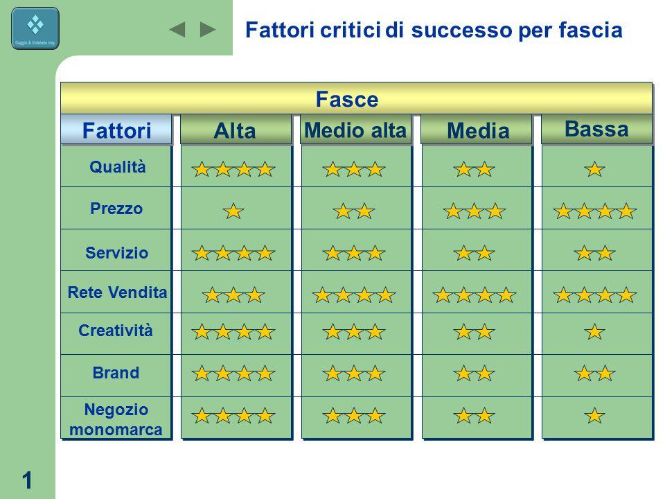 1 Fattori critici di successo per fascia Fasce Bassa Media Medio alta AltaFattori Qualità Prezzo Servizio Rete Vendita Creatività Brand Negozio monoma