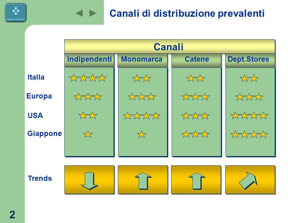 2 Canali di distribuzione prevalenti Canali Indipendenti Italia Europa USA Giappone Monomarca CateneDept.Stores Indipendenti Monomarca Trends