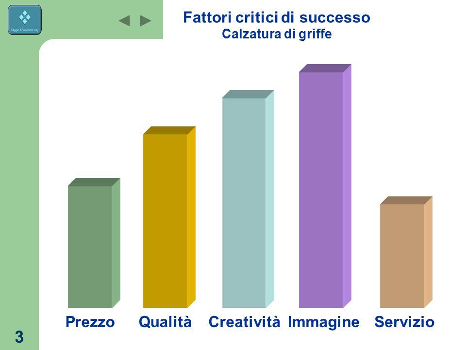 3 Fattori critici di successo Calzatura di griffe ServizioImmagineCreativitàQualitàPrezzo