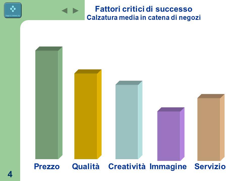4 Fattori critici di successo Calzatura media in catena di negozi ServizioImmagineCreativitàQualitàPrezzo