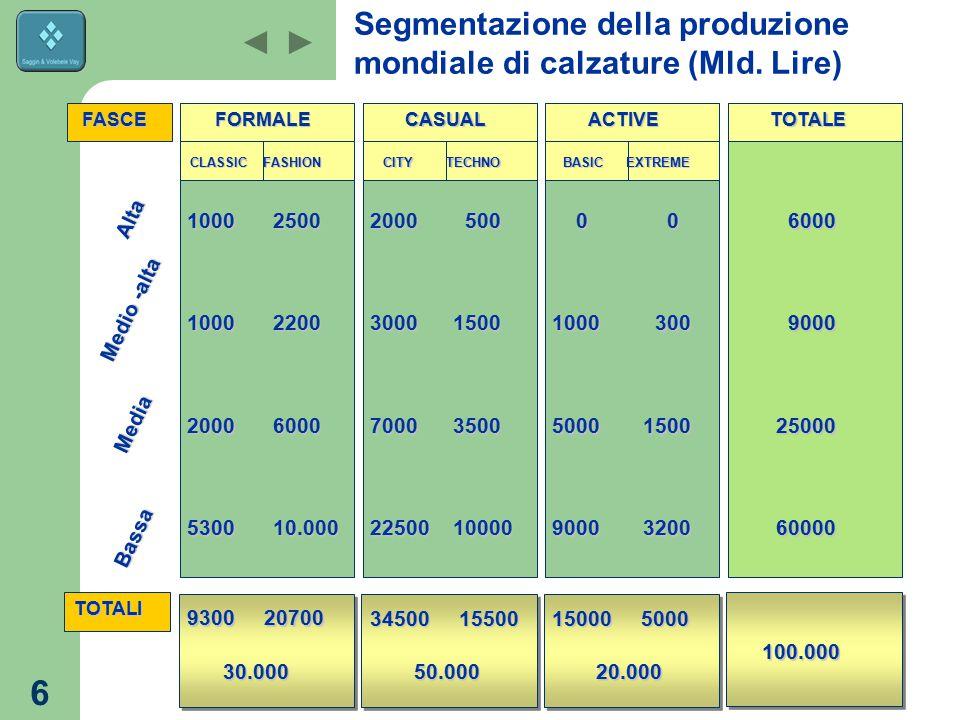 6 Segmentazione della produzione mondiale di calzature (Mld. Lire) Alta 1000100020005300 FASCE Medio -alta Media Bassa TOTALI FORMALECASUALACTIVETOTAL