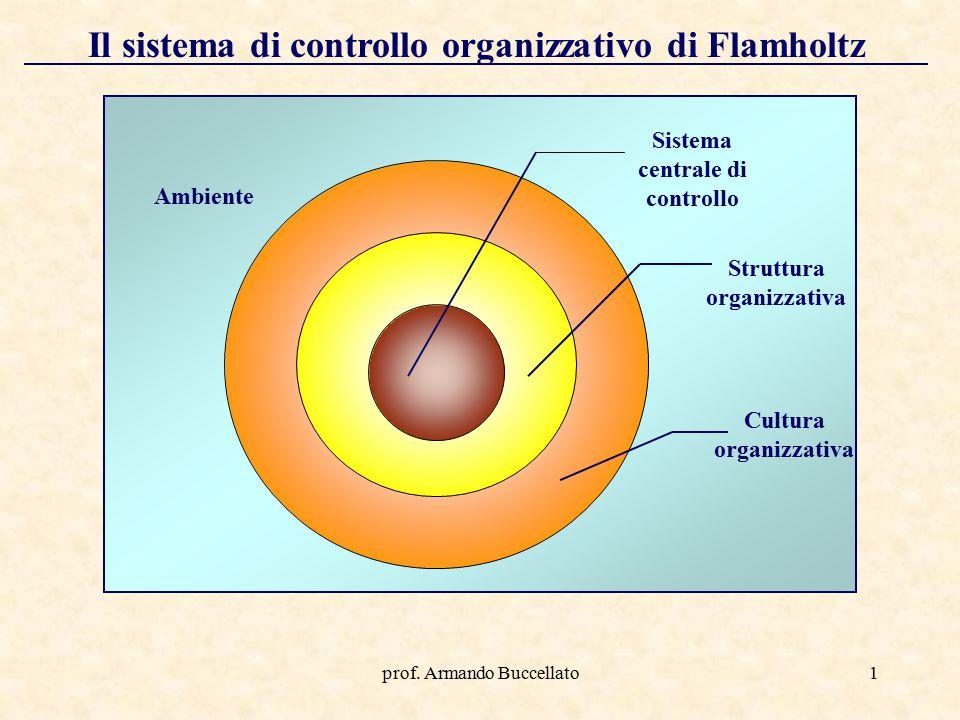 prof. Armando Buccellato1 Il sistema di controllo organizzativo di Flamholtz Ambiente Cultura organizzativa Struttura organizzativa Sistema centrale d