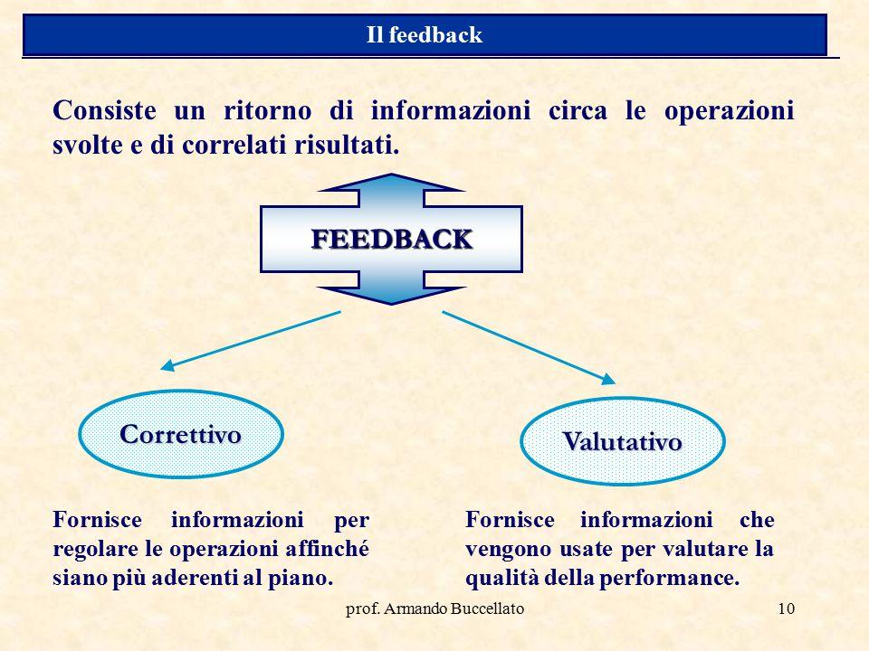 prof. Armando Buccellato10 FEEDBACK Consiste un ritorno di informazioni circa le operazioni svolte e di correlati risultati. Correttivo Valutativo For