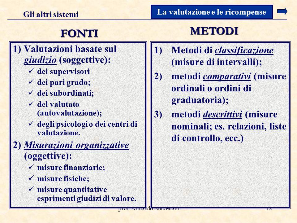 prof. Armando Buccellato12 1) Valutazioni basate sul giudizio (soggettive): dei supervisori dei pari grado; dei subordinati; del valutato (autovalutaz