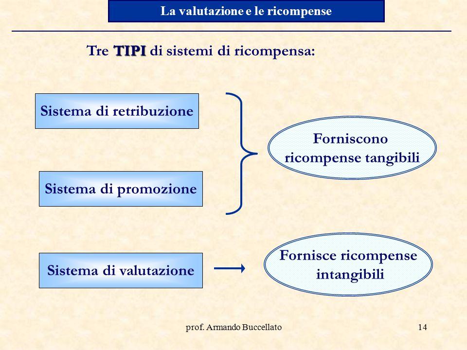 prof. Armando Buccellato14 La valutazione e le ricompense TIPI Tre TIPI di sistemi di ricompensa: Sistema di retribuzione Sistema di promozione Sistem