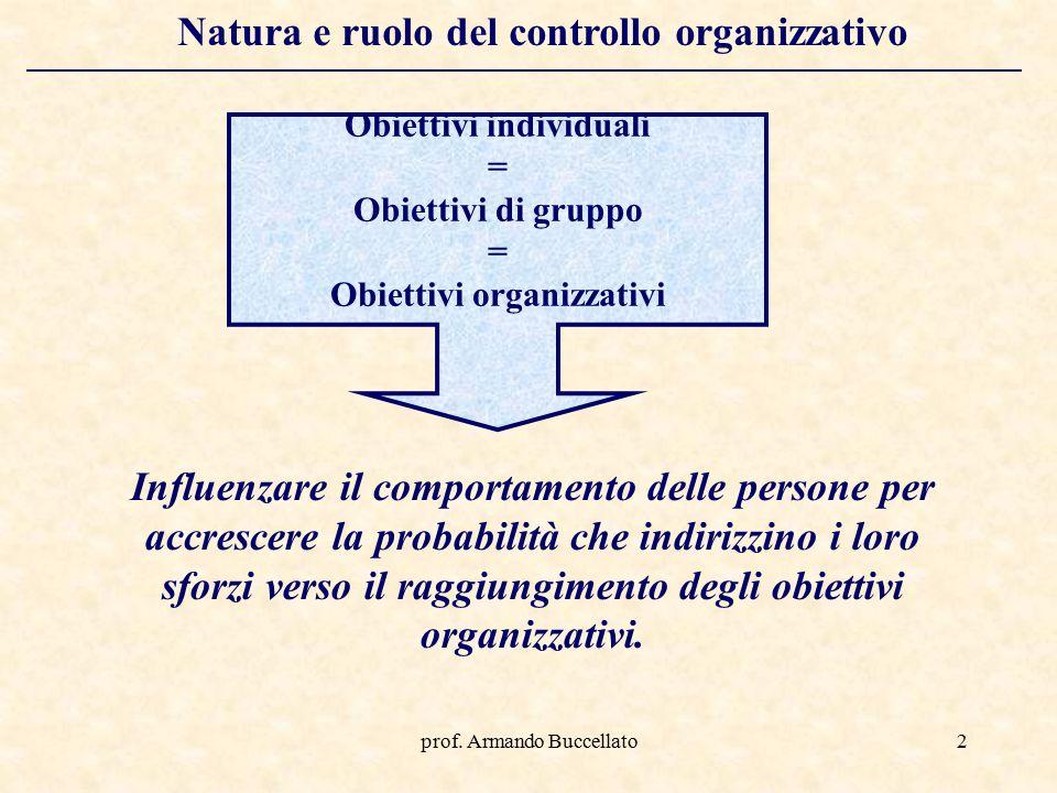 prof. Armando Buccellato2 Natura e ruolo del controllo organizzativo Influenzare il comportamento delle persone per accrescere la probabilità che indi
