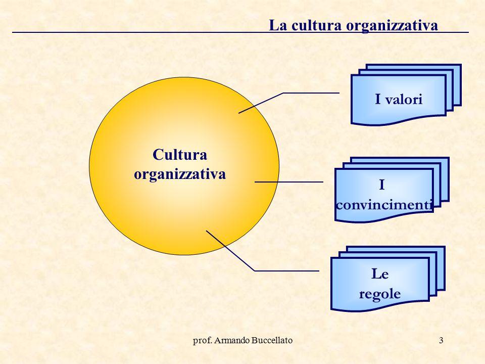 prof. Armando Buccellato3 La cultura organizzativa Cultura organizzativa I valori I convincimenti Le regole