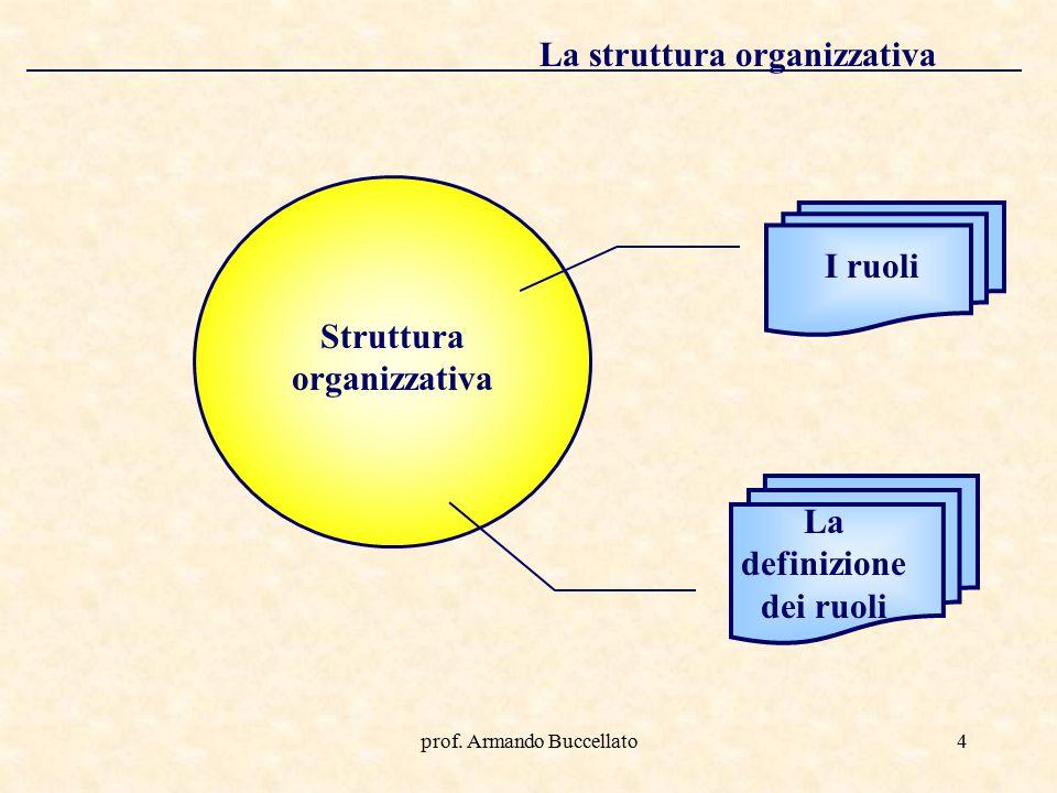 prof. Armando Buccellato4 La struttura organizzativa I ruoli La definizione dei ruoli Struttura organizzativa