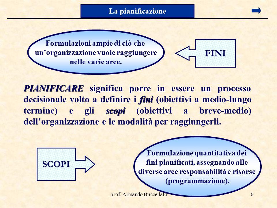 prof. Armando Buccellato6 PIANIFICARE fini scopi PIANIFICARE significa porre in essere un processo decisionale volto a definire i fini (obiettivi a me