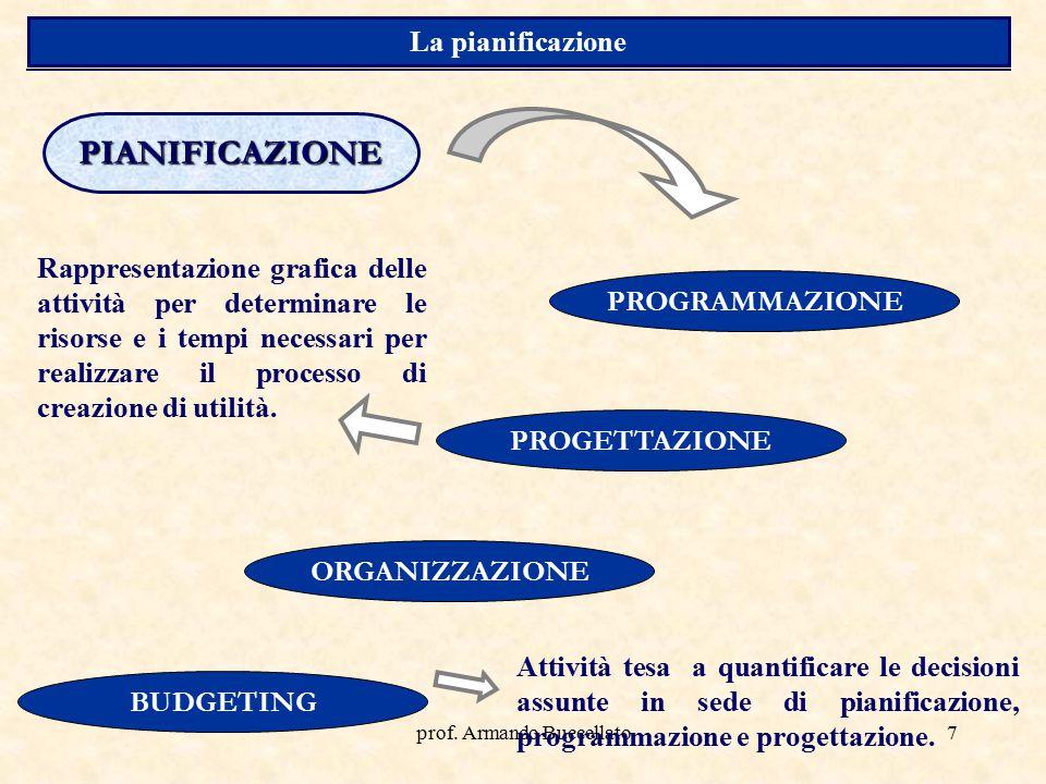 prof. Armando Buccellato7 PIANIFICAZIONE PROGRAMMAZIONE PROGETTAZIONE ORGANIZZAZIONE BUDGETING Rappresentazione grafica delle attività per determinare