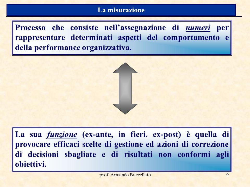 prof. Armando Buccellato9 Processo che consiste nell'assegnazione di numeri per rappresentare determinati aspetti del comportamento e della performanc