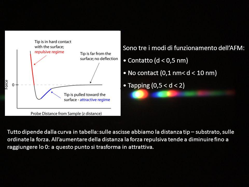 Sono tre i modi di funzionamento dell'AFM: Contatto (d < 0,5 nm) No contact (0,1 nm< d < 10 nm) Tapping (0,5 < d < 2) Tutto dipende dalla curva in tabella: sulle ascisse abbiamo la distanza tip – substrato, sulle ordinate la forza.