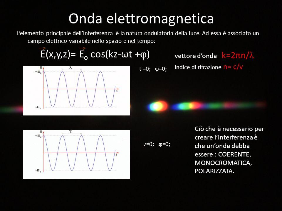 Onda elettromagnetica L'elemento principale dell'interferenza è la natura ondulatoria della luce. Ad essa è associato un campo elettrico variabile nel