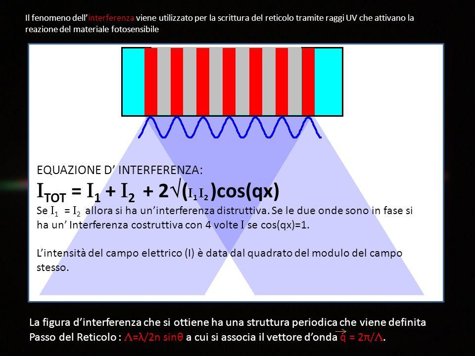Il fenomeno dell'interferenza viene utilizzato per la scrittura del reticolo tramite raggi UV che attivano la reazione del materiale fotosensibile La figura d'interferenza che si ottiene ha una struttura periodica che viene definita Passo del Reticolo :  =λ/2n sinθ a cui si associa il vettore d'onda q = 2π/ .