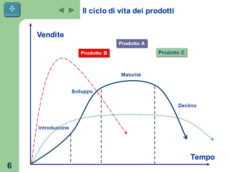 6 Vendite Tempo Introduzione Sviluppo Maturità Declino Il ciclo di vita dei prodotti Prodotto A Prodotto B Prodotto C