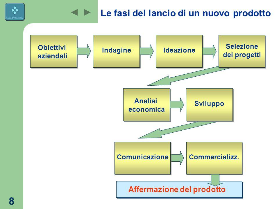 8 Le fasi del lancio di un nuovo prodotto Obiettivi aziendali Commercializz.
