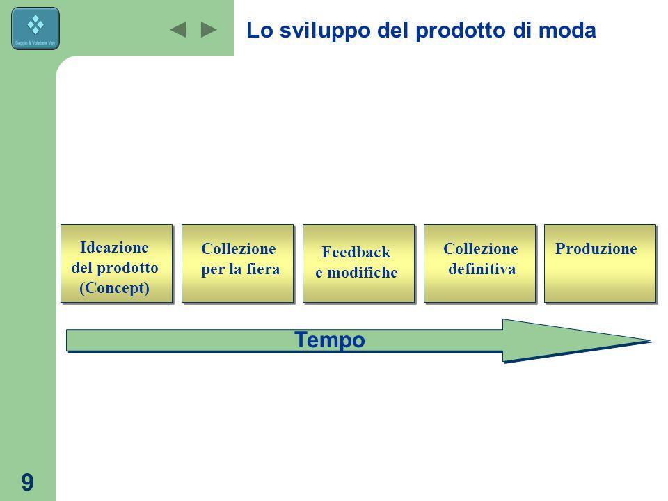 9 Tempo Feedback e modifiche Collezione per la fiera Ideazione del prodotto (Concept) Collezione definitiva Produzione Lo sviluppo del prodotto di moda