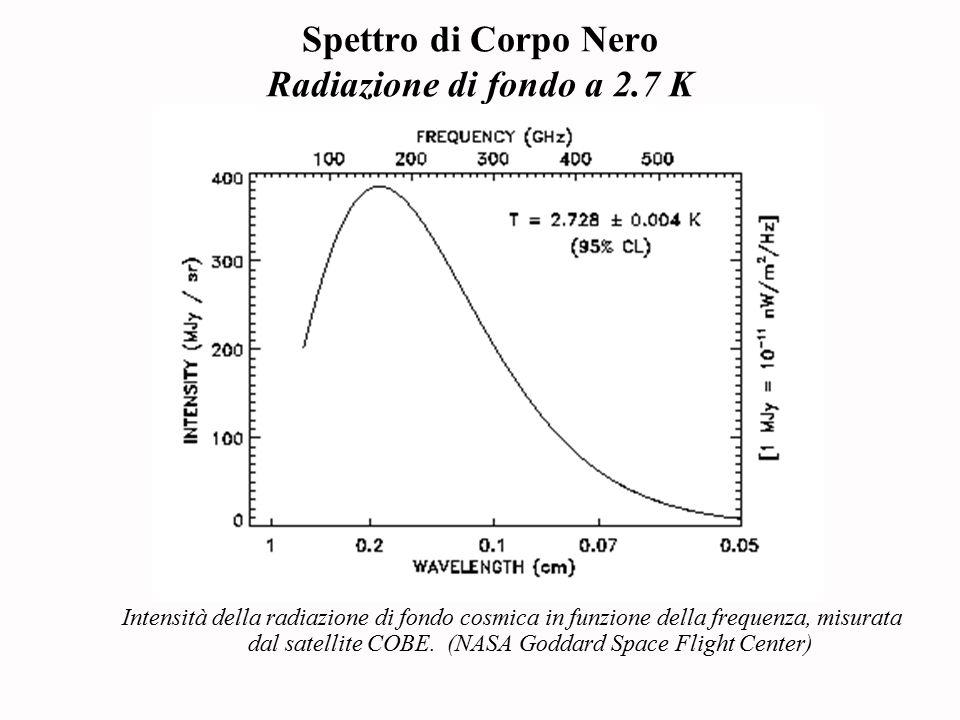 Spettro di Corpo Nero Radiazione di fondo a 2.7 K Intensità della radiazione di fondo cosmica in funzione della frequenza, misurata dal satellite COBE