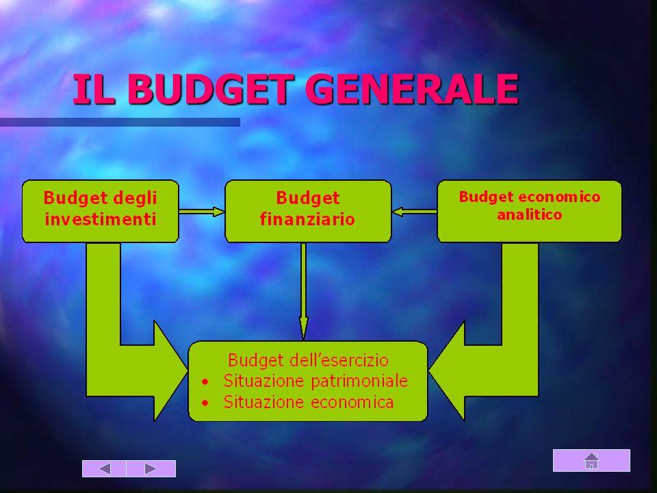 IL BUDGET GENERALE