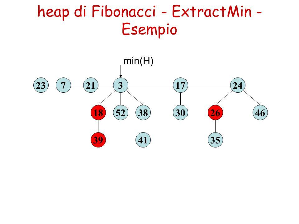 heap di Fibonacci - ExtractMin - Esempio 39 1852 3237 41 3830 17 35 2646 24 min(H) 21