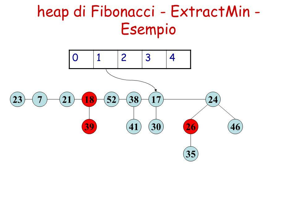 heap di Fibonacci - ExtractMin - Esempio 39 1852237 41 38 30 17 35 2646 2421 01234