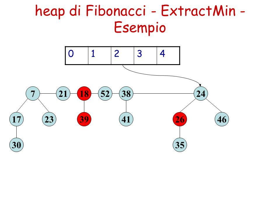 heap di Fibonacci - ExtractMin - Esempio 39 1852 23 7 41 38 30 17 35 2646 2421 01234