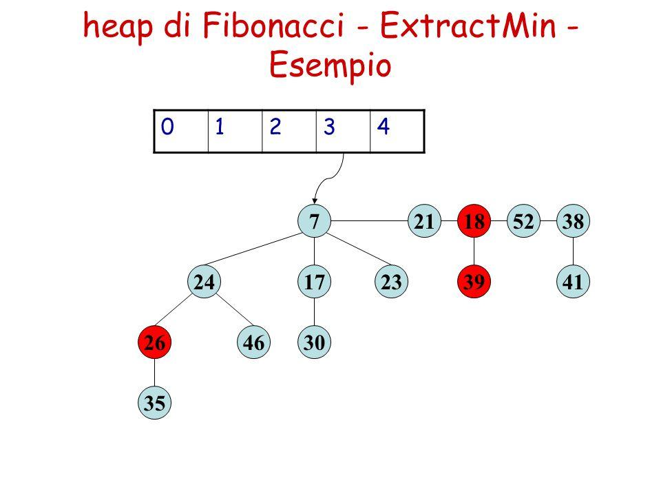 heap di Fibonacci - ExtractMin - Esempio 39 1852 23 7 41 38 30 17 35 2646 24 21 01234