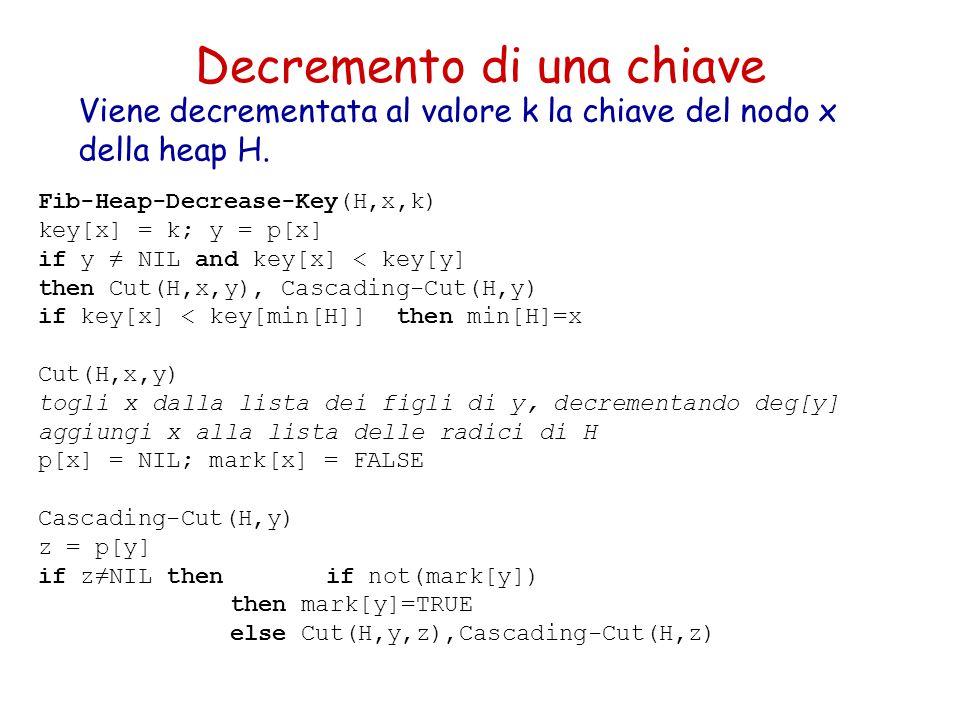 Decremento di una chiave Viene decrementata al valore k la chiave del nodo x della heap H. Fib-Heap-Decrease-Key(H,x,k) key[x] = k; y = p[x] if y ≠ NI
