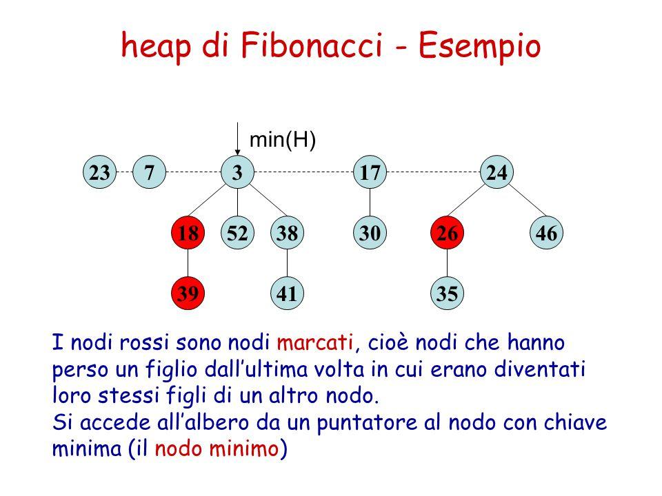 heap di Fibonacci - Esempio 39 1852 3237 41 3830 17 35 2646 24 min(H) Campi di ogni nodo: key data deg p child left right