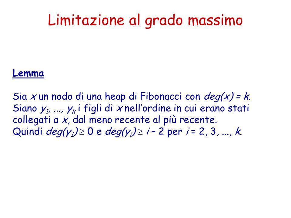 Limitazione al grado massimo Lemma Sia x un nodo di una heap di Fibonacci con deg(x) = k. Siano y 1,..., y k i figli di x nell'ordine in cui erano sta