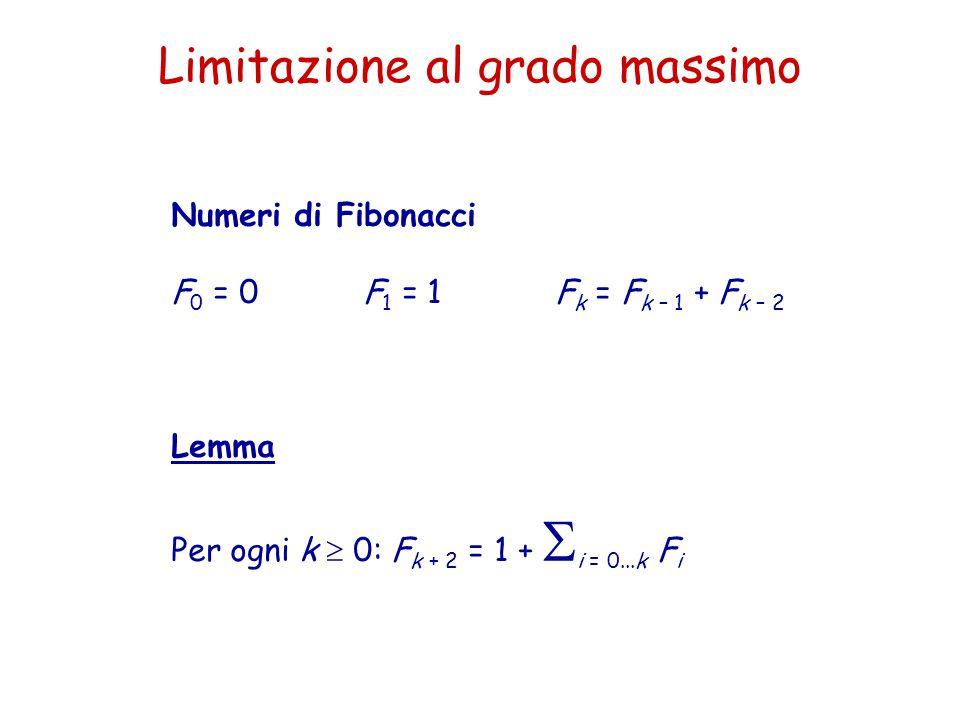 Limitazione al grado massimo Numeri di Fibonacci F 0 = 0F 1 = 1F k = F k – 1 + F k – 2 Lemma Per ogni k  0: F k + 2 = 1 +  i = 0...k F i