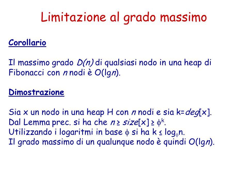 Limitazione al grado massimo Corollario Il massimo grado D(n) di qualsiasi nodo in una heap di Fibonacci con n nodi è O(lgn). Dimostrazione Sia x un n