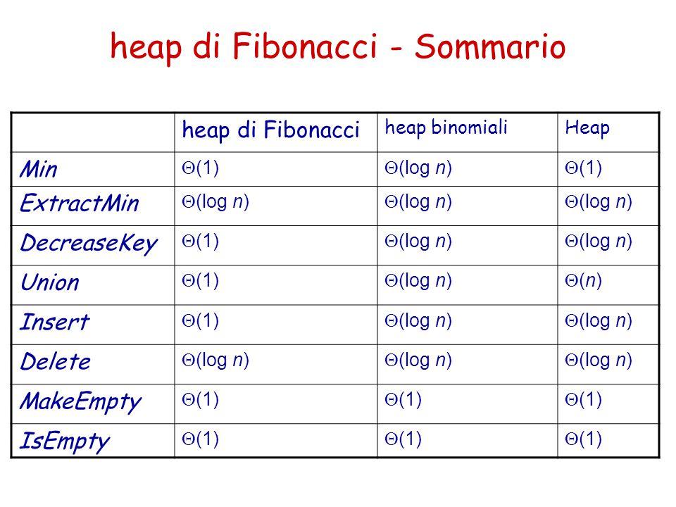 heap di Fibonacci - Sommario heap di Fibonacci heap binomialiHeap Min  (1)  (log n)  (1) ExtractMin  (log n) DecreaseKey  (1)  (log n) Union  (