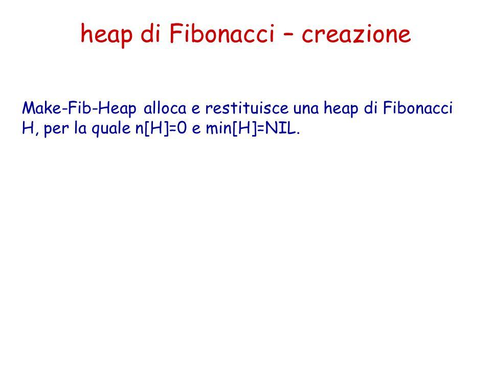 heap di Fibonacci – creazione Make-Fib-Heap alloca e restituisce una heap di Fibonacci H, per la quale n[H]=0 e min[H]=NIL.