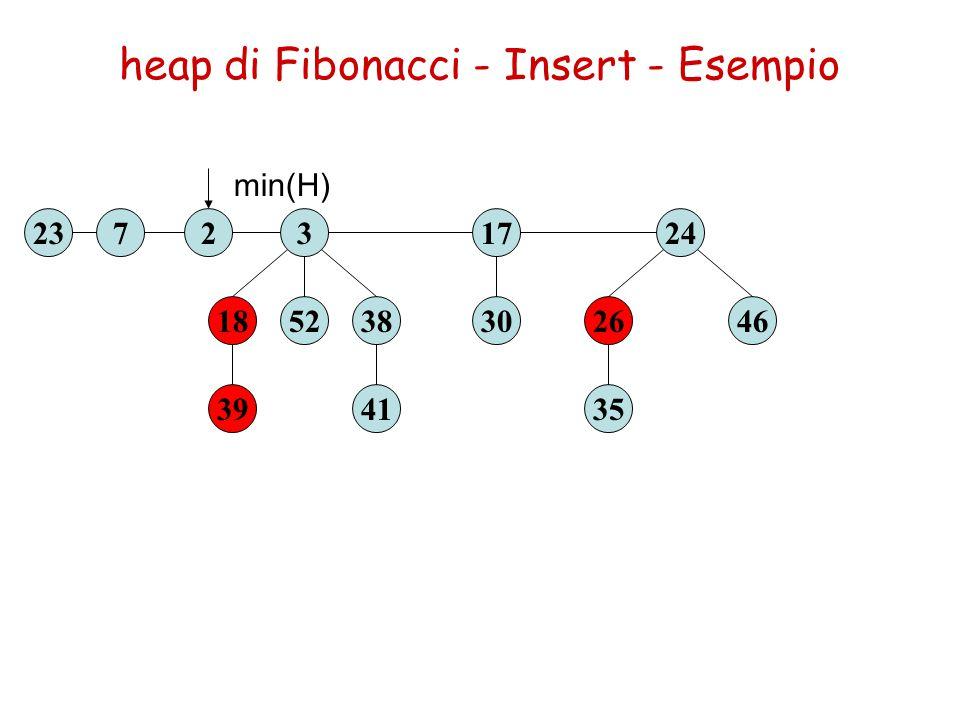 heap di Fibonacci - Insert - Esempio 39 1852 3237 41 3830 17 35 2646 24 min(H) 2