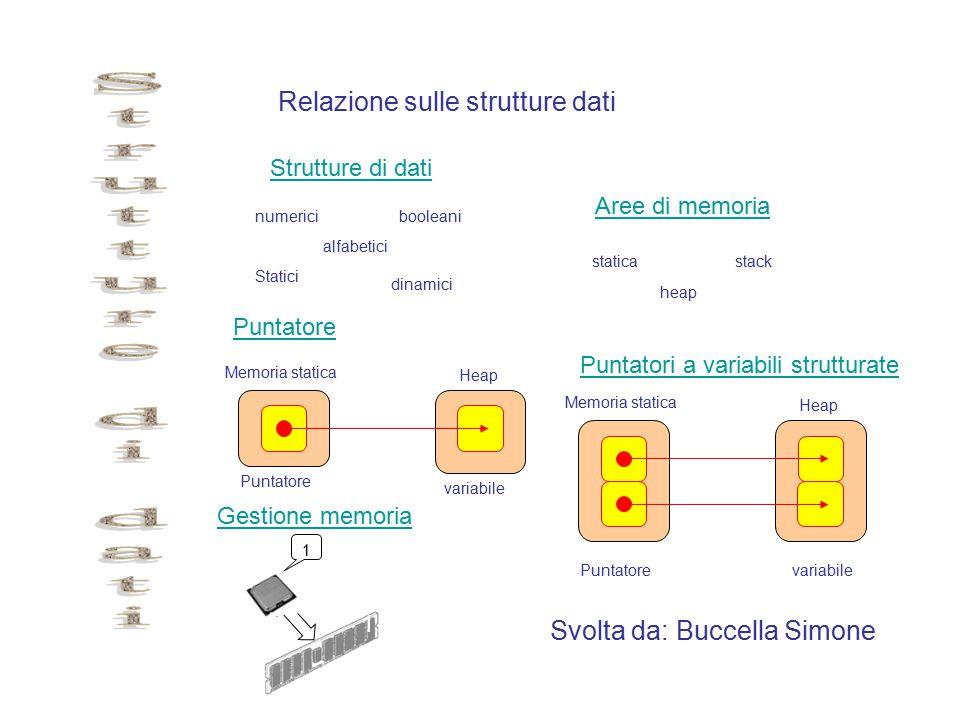 Relazione sulle strutture dati Svolta da: Buccella Simone Strutture di dati Aree di memoria Puntatore numericibooleani alfabetici Statici dinamici Puntatori a variabili strutturate Memoria statica Heap Puntatore variabile Memoria statica Heap Puntatorevariabile staticastack heap Gestione memoria 1 1 A