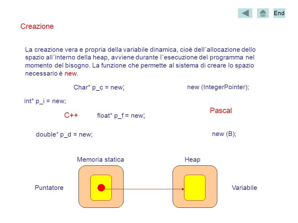 Creazione La creazione vera e propria della variabile dinamica, cioè dell´allocazione dello spazio all´interno della heap, avviene durante l´esecuzione del programma nel momento del bisogno.