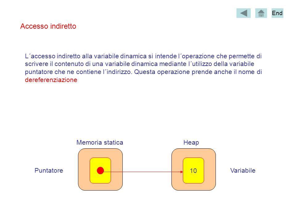 Accesso indiretto L´accesso indiretto alla variabile dinamica si intende l´operazione che permette di scrivere il contenuto di una variabile dinamica mediante l´utilizzo della variabile puntatore che ne contiene l´indirizzo.