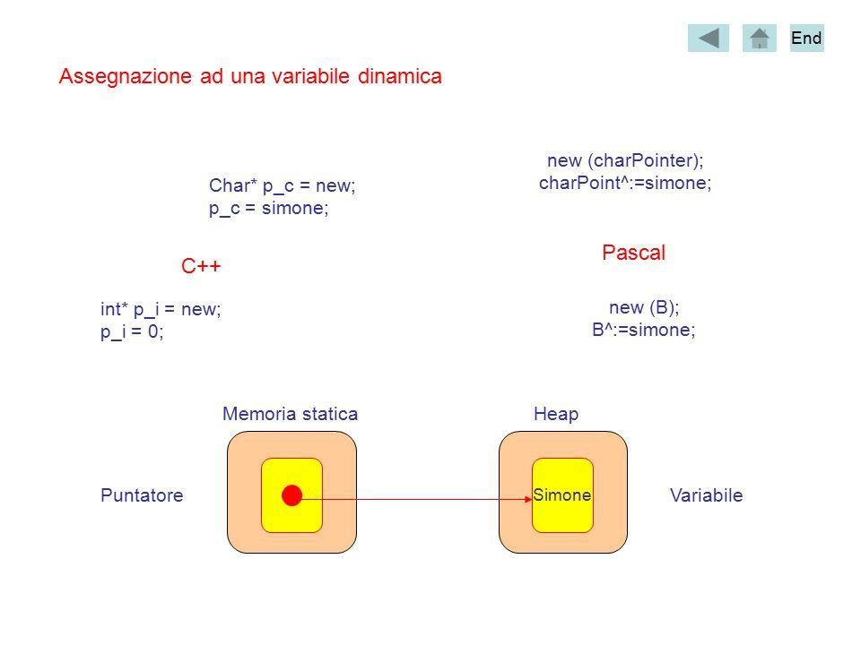 Assegnazione ad una variabile dinamica Simone Memoria staticaHeap VariabilePuntatore int* p_i = new; p_i = 0; Char* p_c = new; p_c = simone; C++ new (charPointer); charPoint^:=simone; new (B); B^:=simone; Pascal End