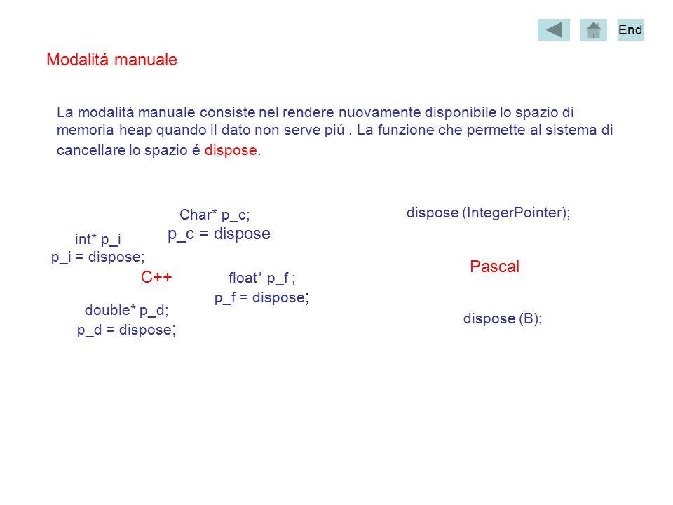 Modalitá manuale double* p_d; p_d = dispose ; int* p_i p_i = dispose; Char* p_c; p_c = dispose float* p_f ; p_f = dispose ; C++ dispose (IntegerPointer); dispose (B); Pascal La modalitá manuale consiste nel rendere nuovamente disponibile lo spazio di memoria heap quando il dato non serve piú.